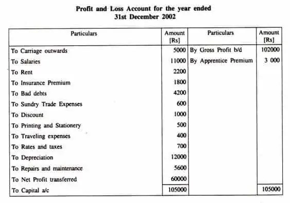 Profit And Loss Account Formats Excel Xlts - Yearly profit and loss template