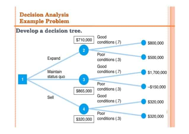 22 Decision Tree Templates in Word Excel PDF