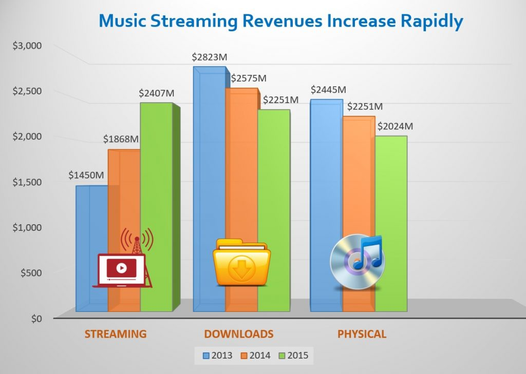 Music-Streaming-Revenues-1024x729