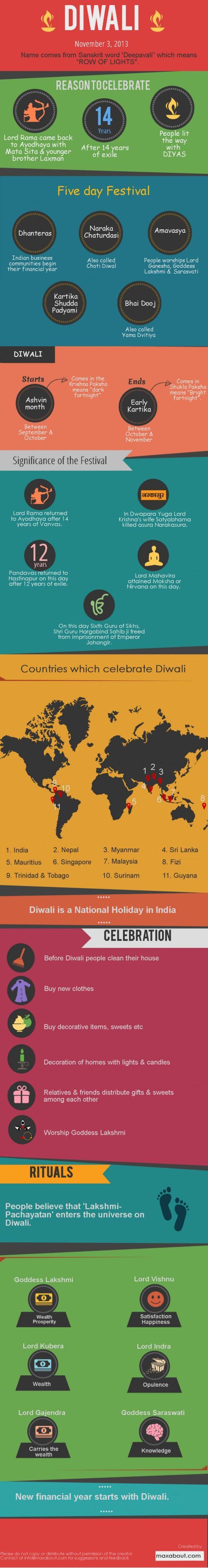 Diwali Infographics