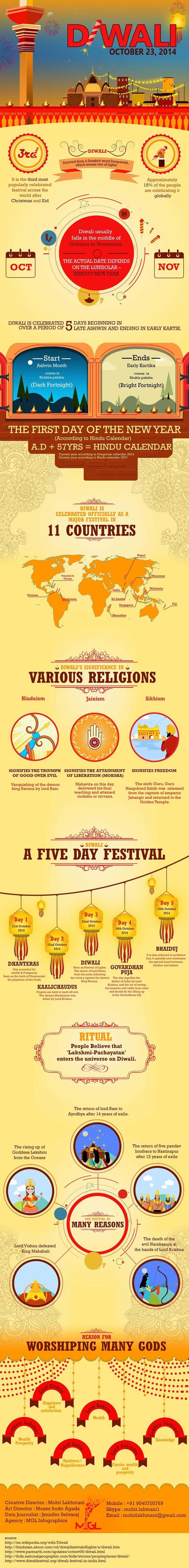 Diwali Infographicss