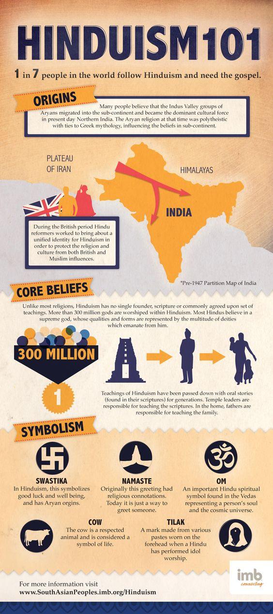 Hinduism 101
