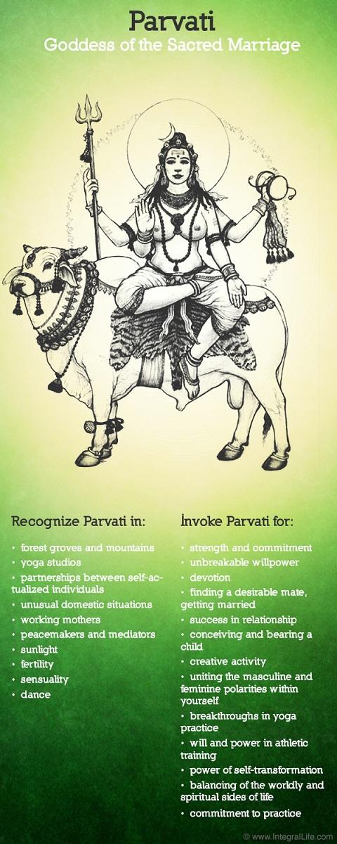 Parvati-Representation