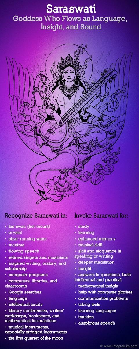 Saraswati-Representation