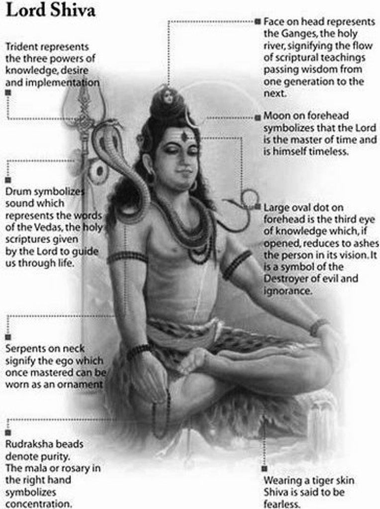 Symbolism of Lord Shiva