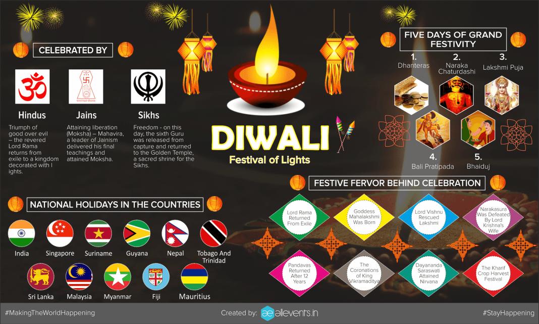 infographic-diwali