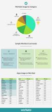 Workbot Usage Statistics
