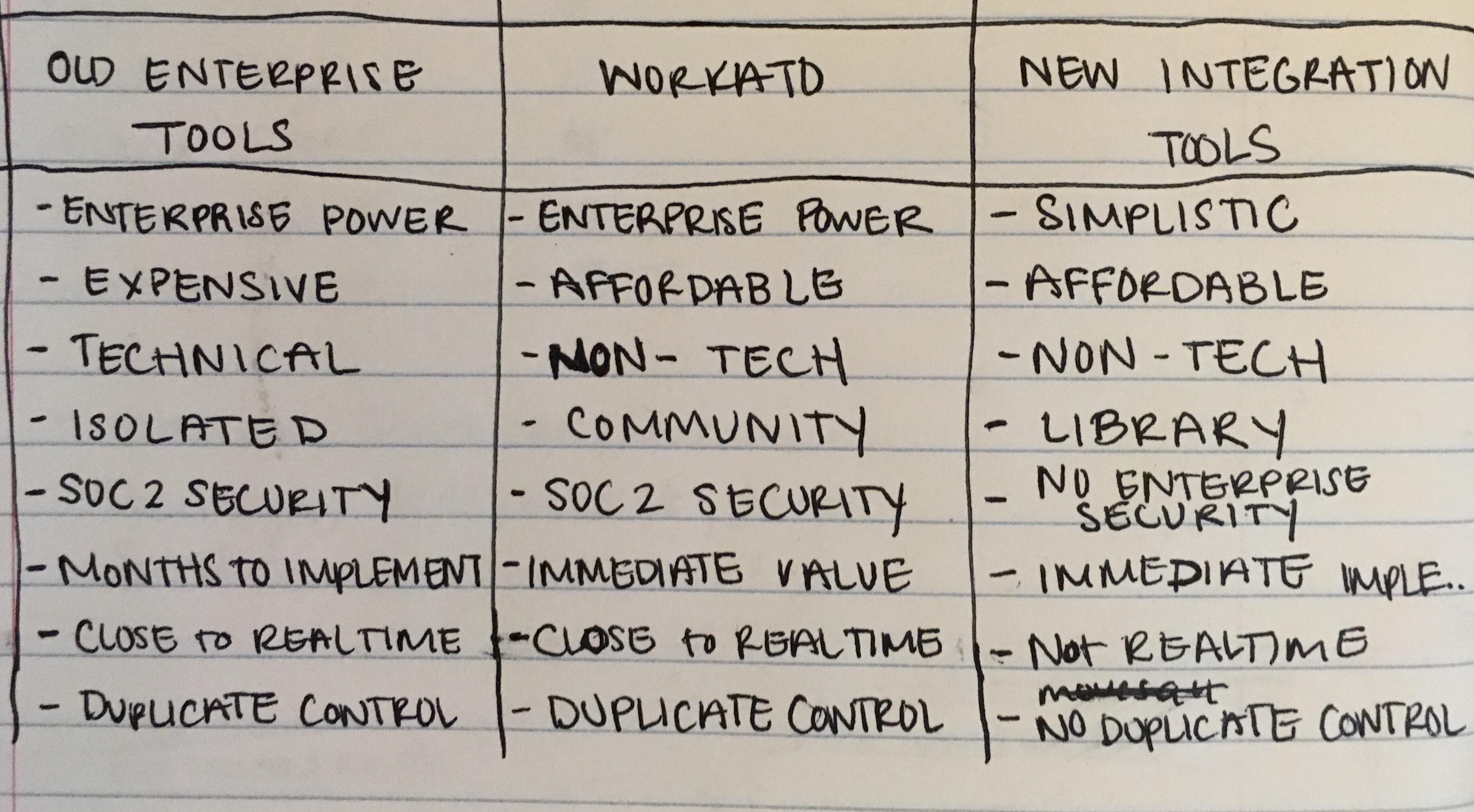 comparison chart written