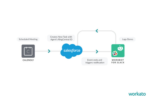 Creating a Slack Deal Desk can transform your sales team.