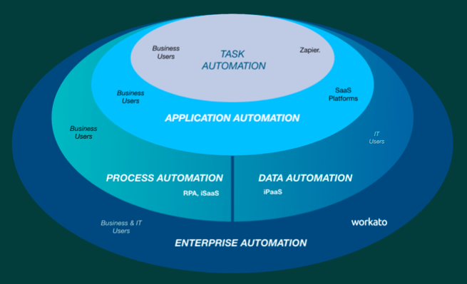 Here's how enterprise automation is transforming businesses.