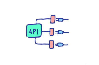 APIs, or application programming interfaces, are used to connect and automate processes across cloud and on-prem applications.
