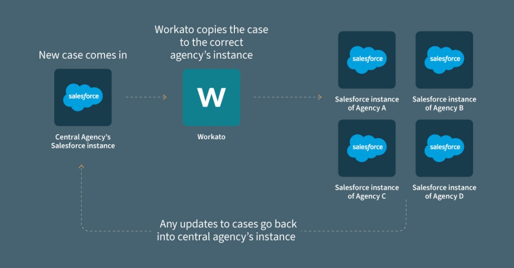 A diagram of the automated workflow from receiving a new complaint to it being routed to the Salesforce instance of the relevant agency.