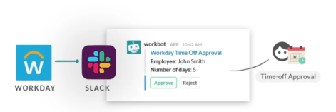 A workflow that asks a manager whether to accept an employee's PTO request