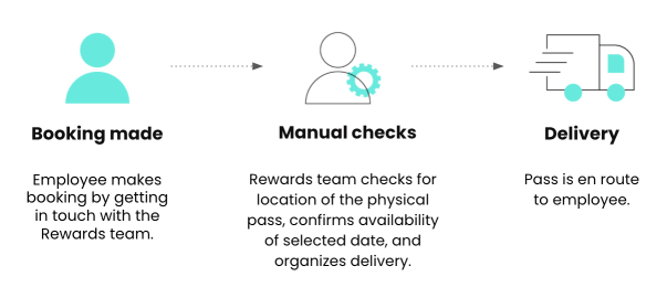Diagram of rewards process before automation