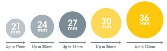 Medela Flange Size Guide to determine correct breast pump flange size. | Work Breastfeed Mom