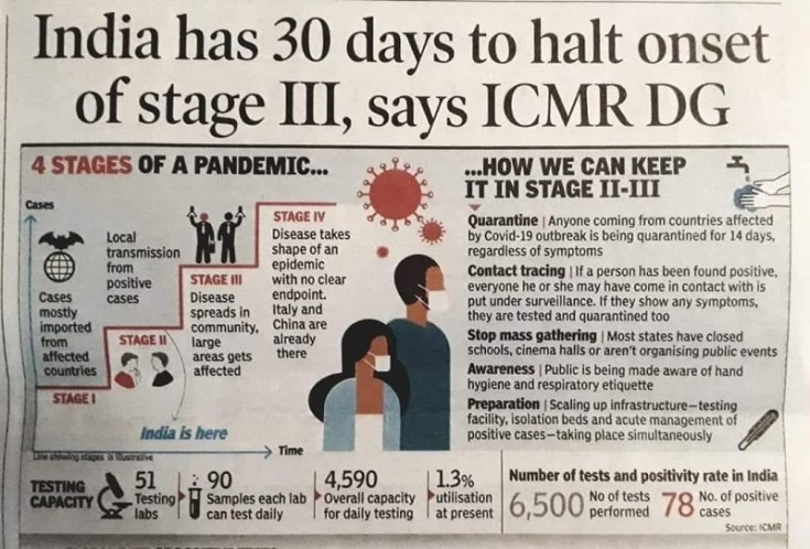 corona virus testing and readiness of india