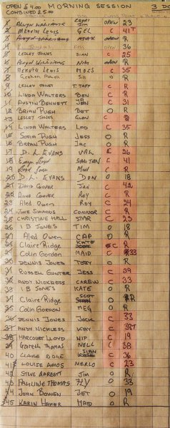 Typical scoreboard for a UK sheepdog trial
