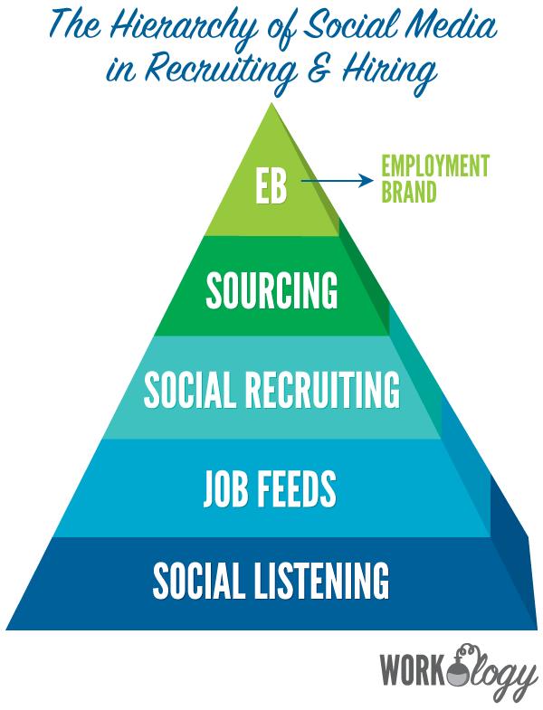 social-media-hiring-hierachy