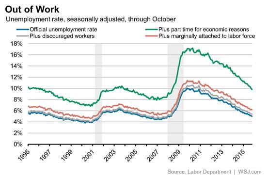 Wall Street Journal BLS Jobs Report Unemployment