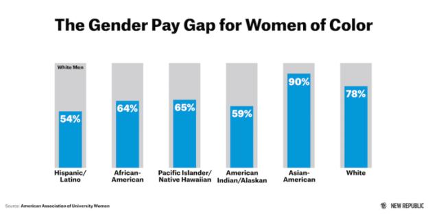 The New Republic: Racial Wage Gap Among Women