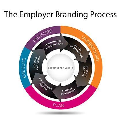 employer-branding-process