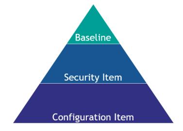 Modern workplace configuration pyramid