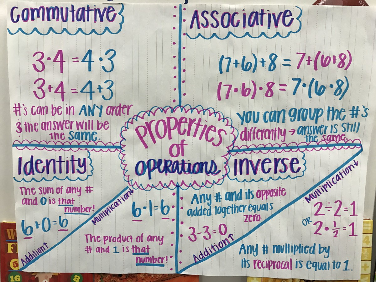 Associative Property Of Addition Fractions Worksheets