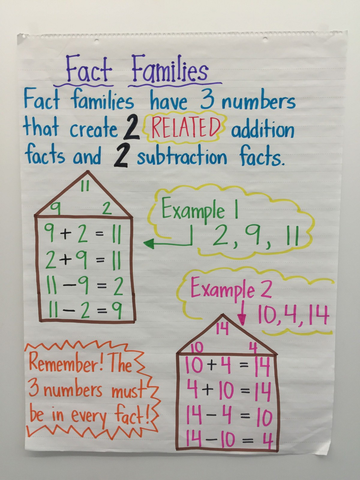 Addition Fact Families Chart Worksheets