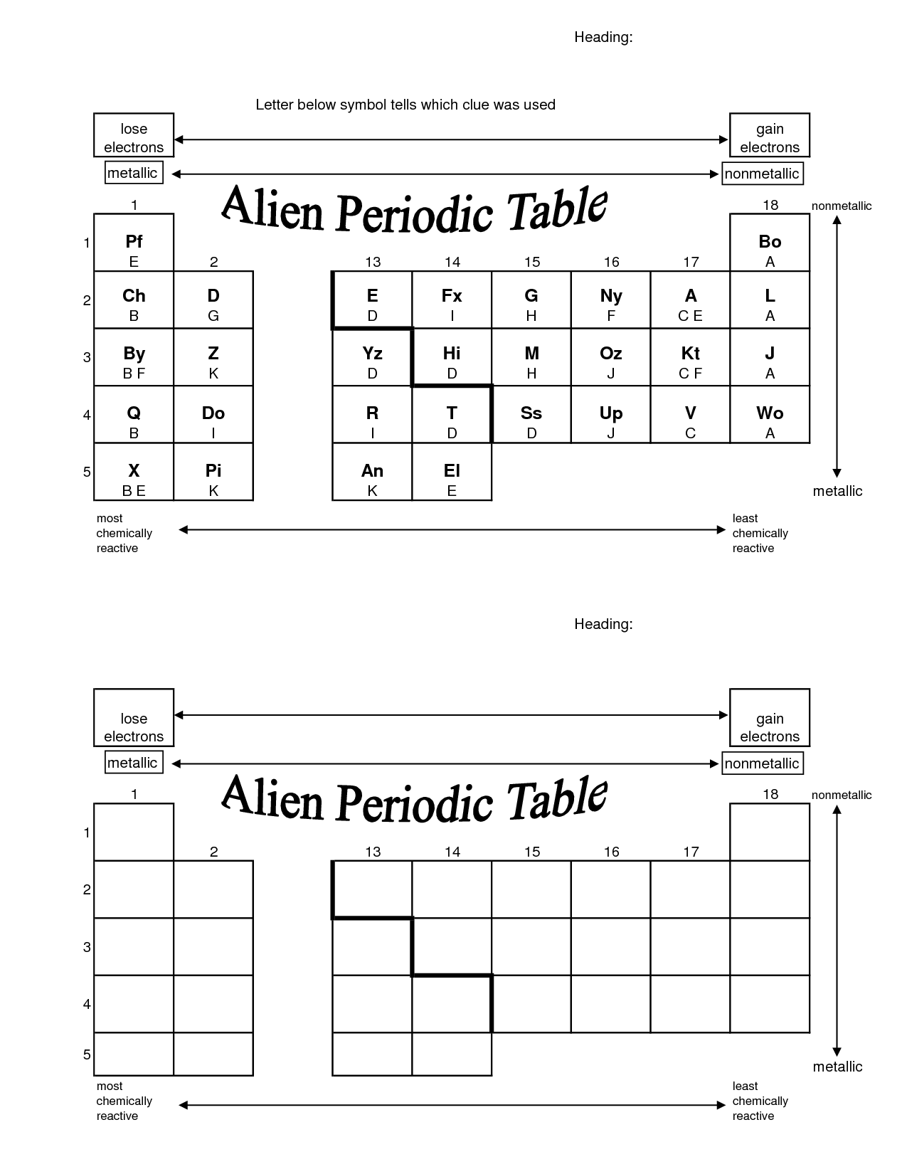 Periodic Trends Worksheet Answers Key