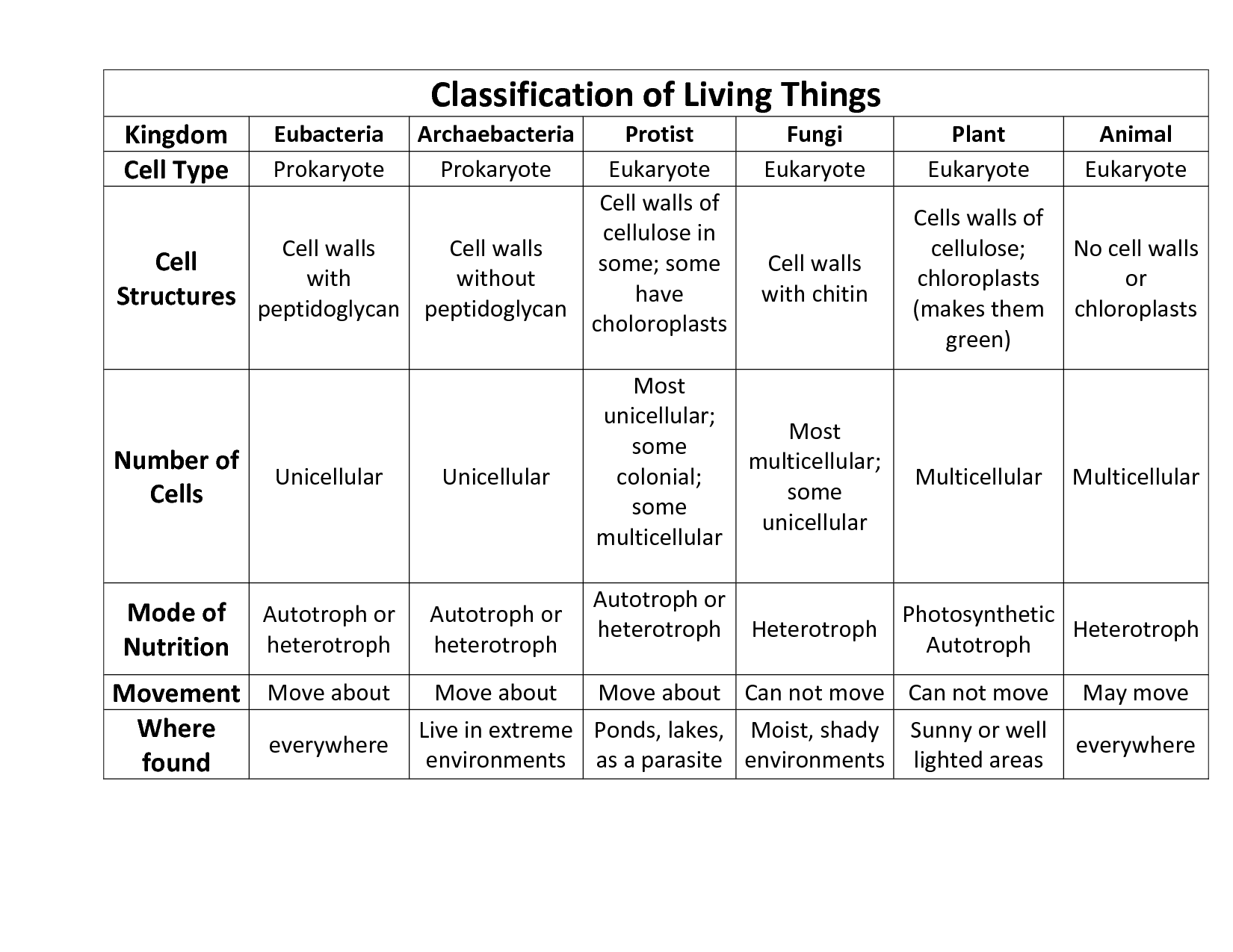 7 Best Images Of Animal Kingdom Classification Worksheet