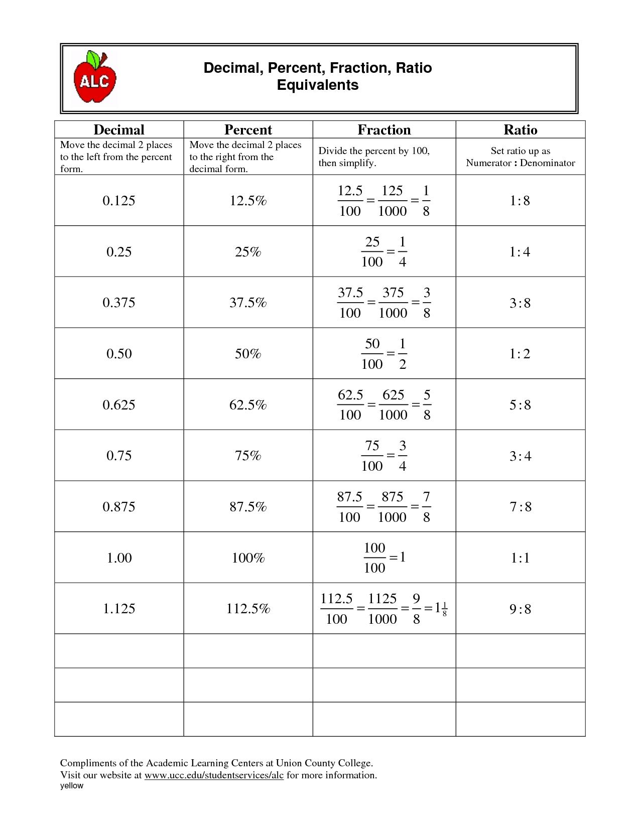 17 Best Images Of Fraction Decimal Percent Chart Worksheet