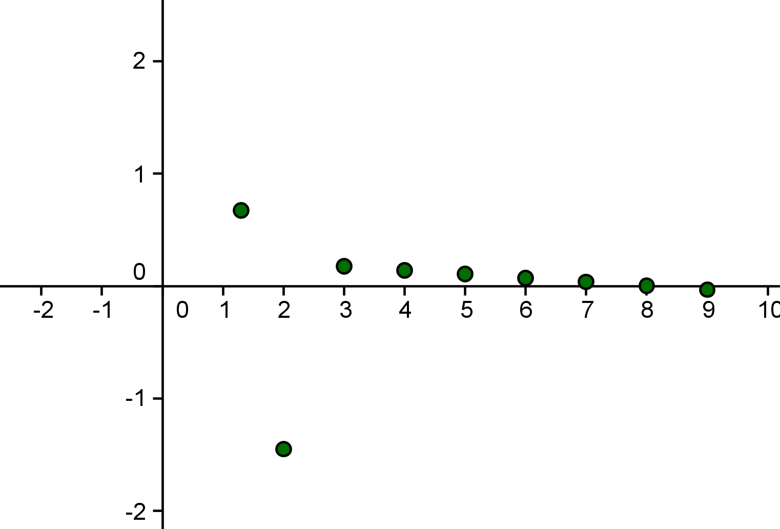 13 Best Images Of Graphing Linear Equations Printable