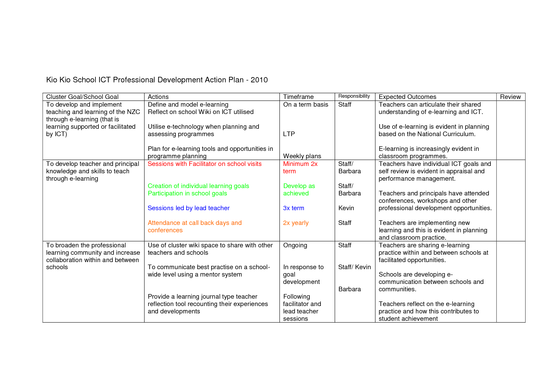 10 Best Images Of Project Action Plan Worksheet