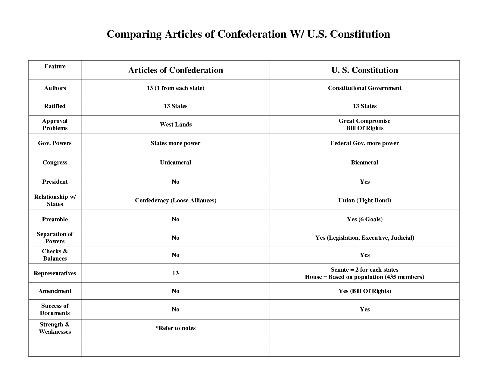 Articles Of Confederation And The Constitution Usa