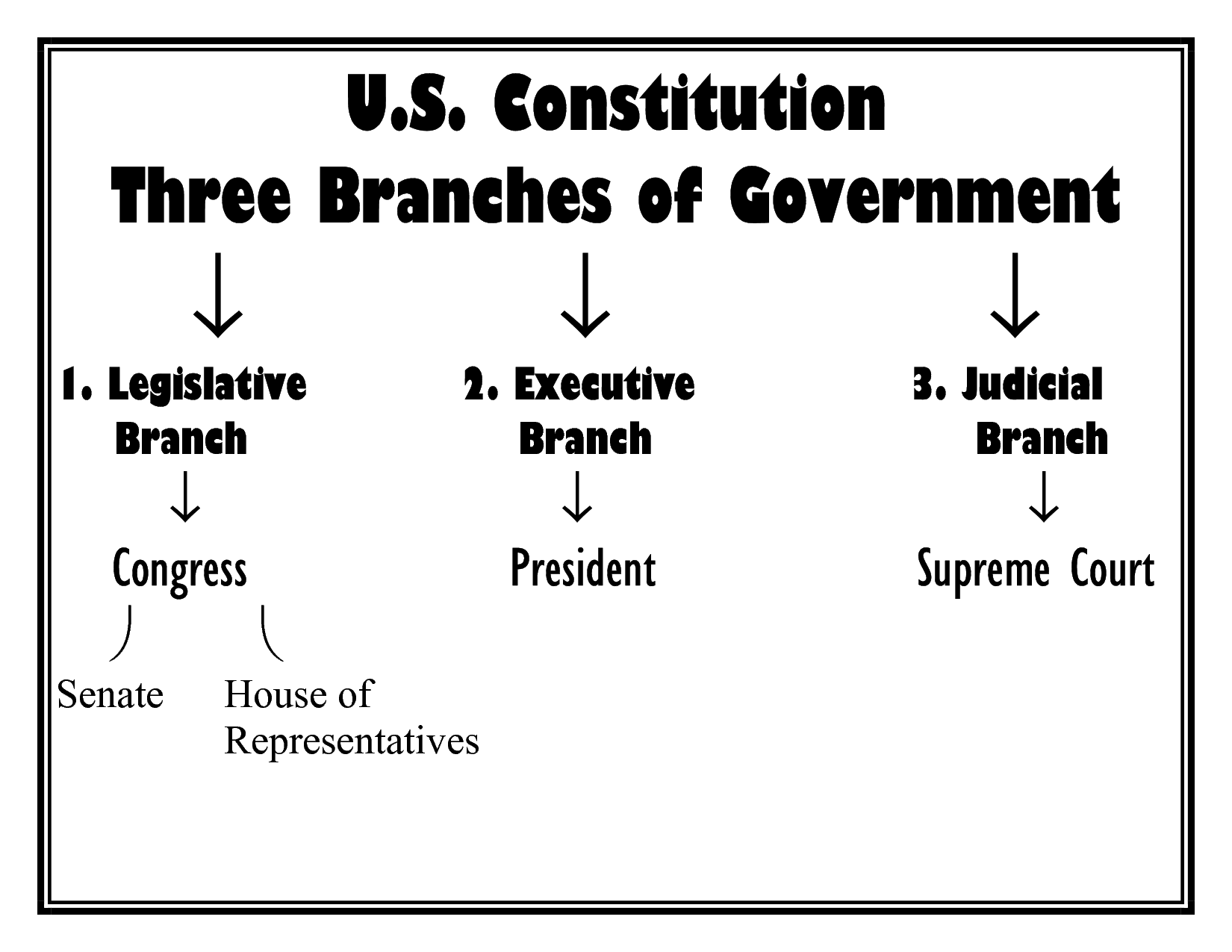 The Parts Of Government Worksheet
