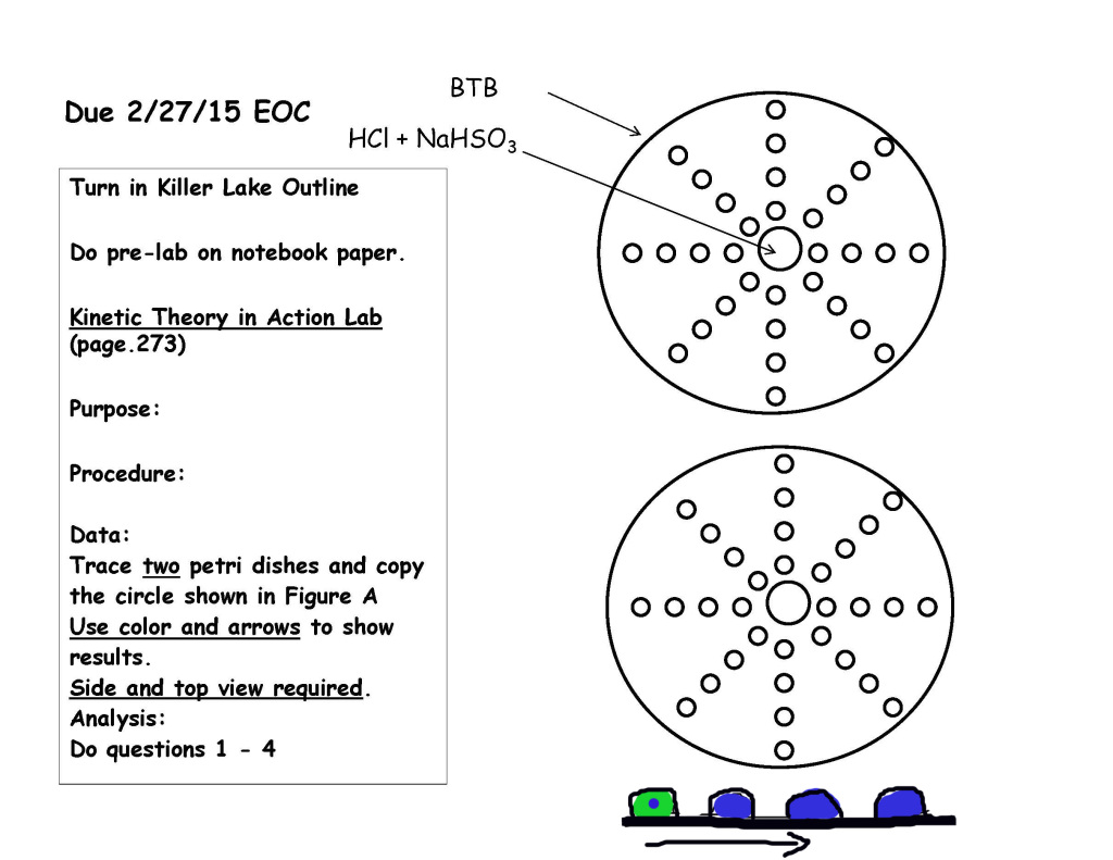 Diagram Electron Configuration And Dot Diagram Practice