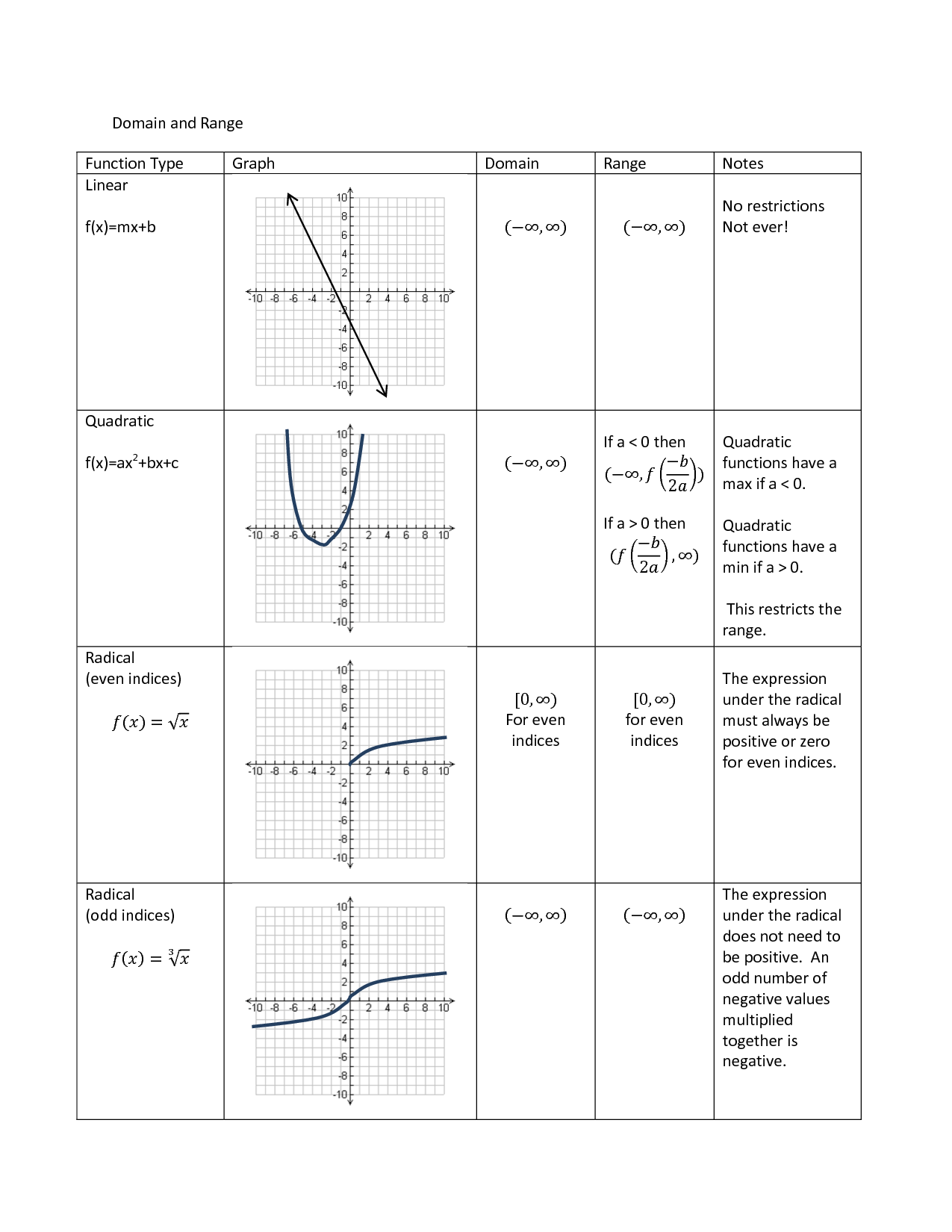 Math Relation Function Worksheet