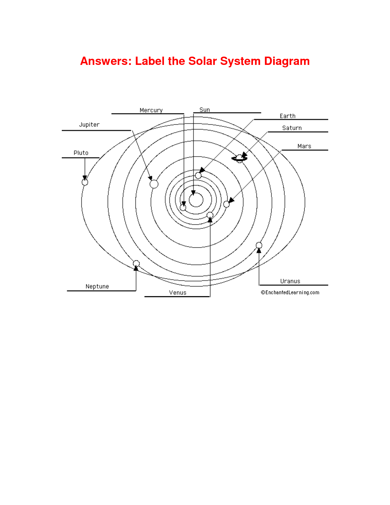6 Best Images Of Solar System Diagram Worksheet