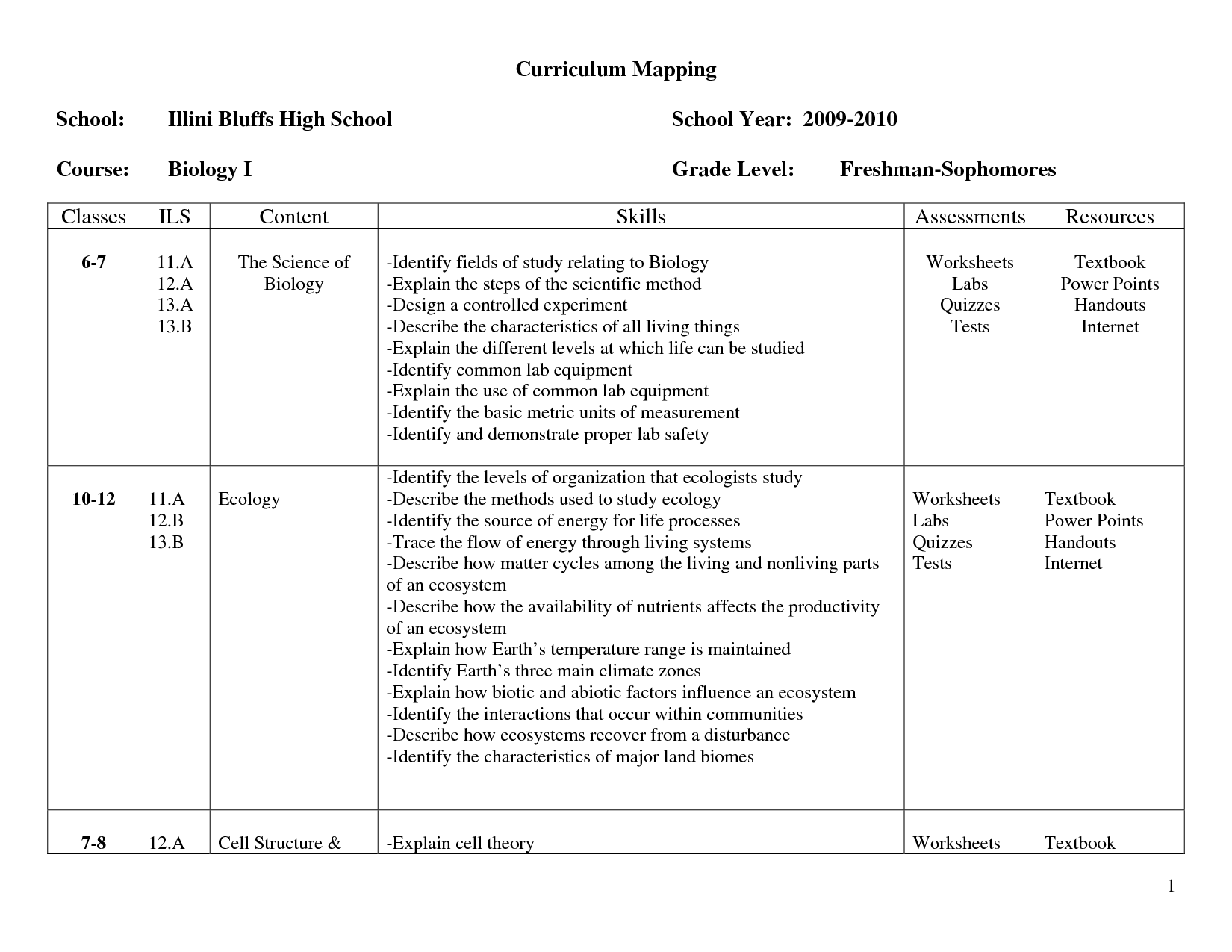 Egg Worksheet High School