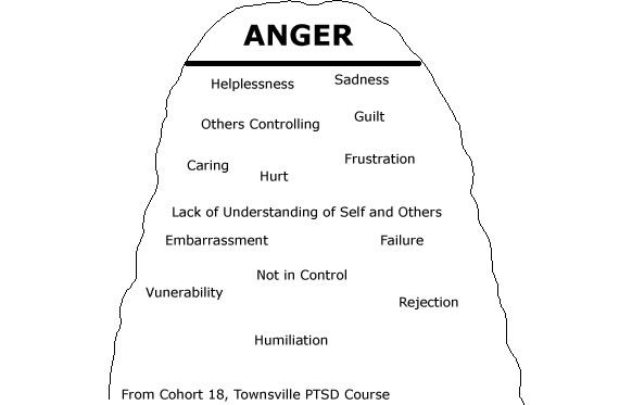 14 Best Images Of Anger Cycle Worksheet