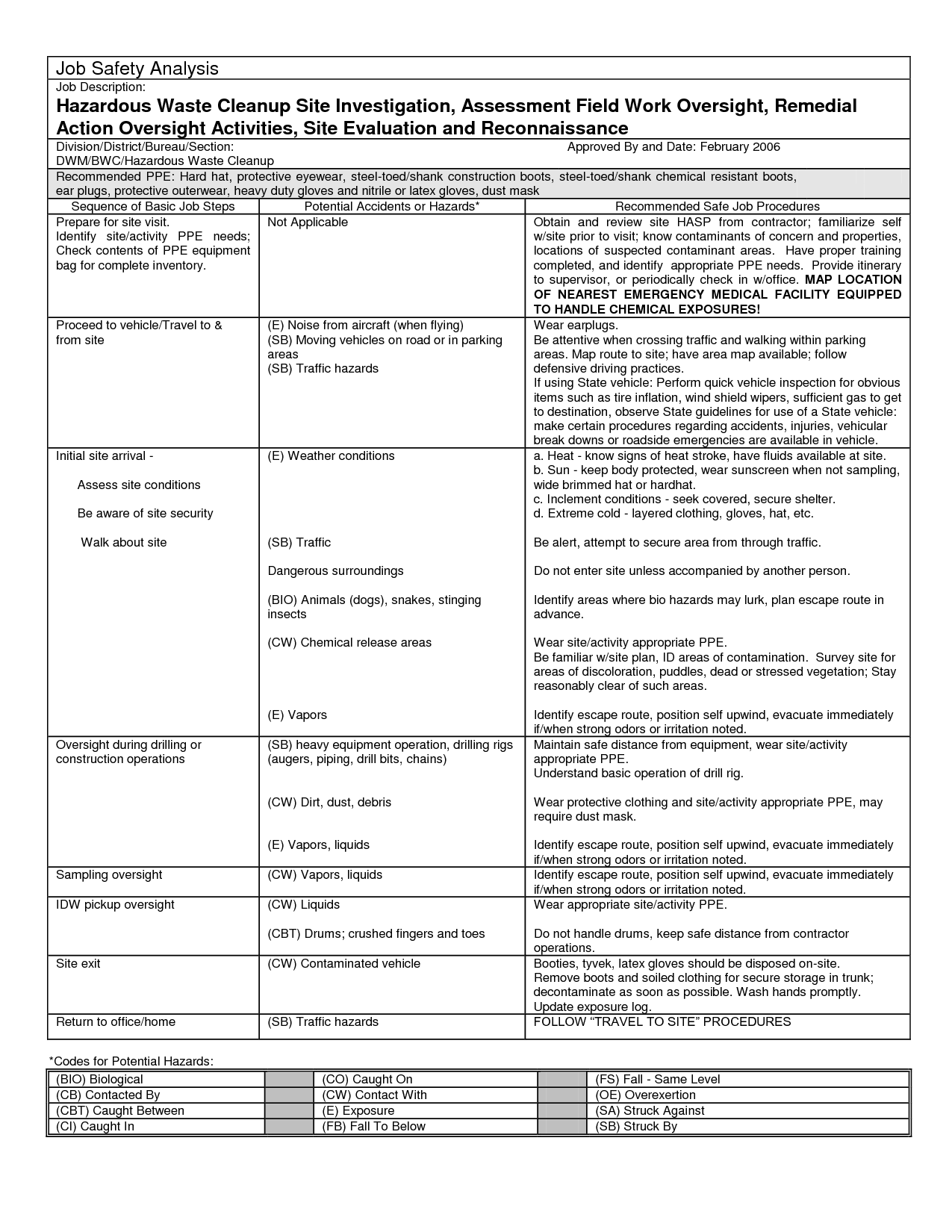 13 Best Images Of Job Hazardysis Template Worksheet