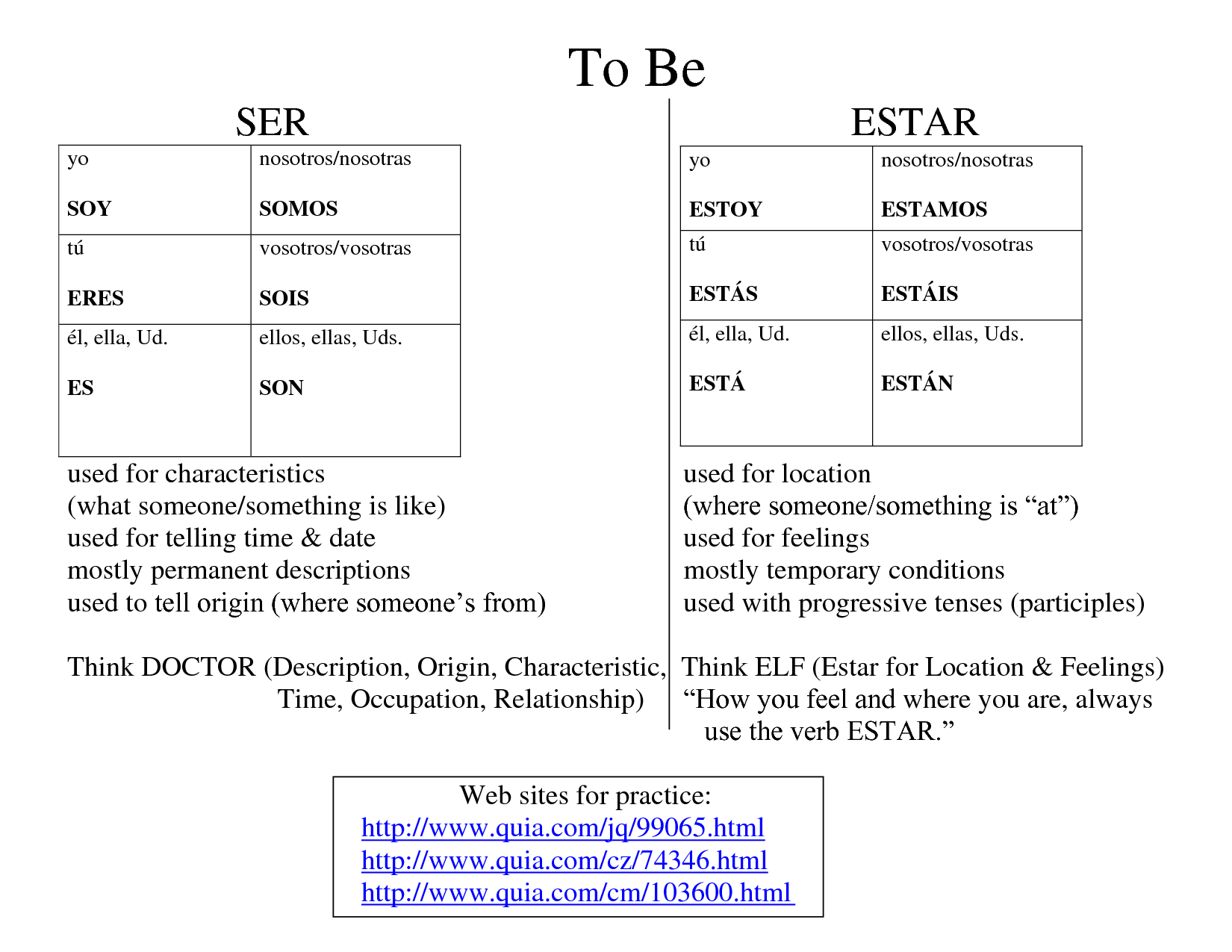 13 Best Images Of Ser Vs Estar Printable Worksheets