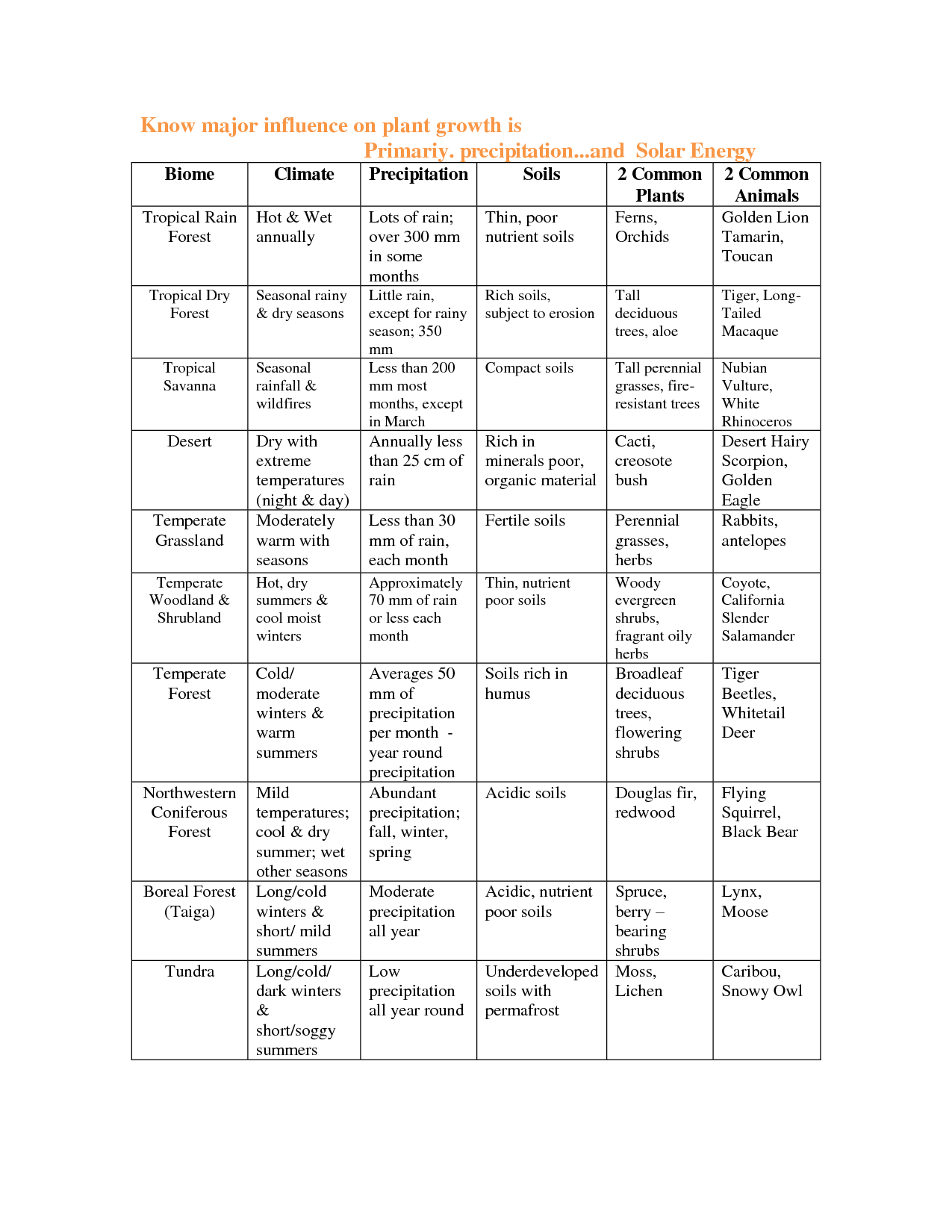14 Best Images Of Biome Research Worksheet