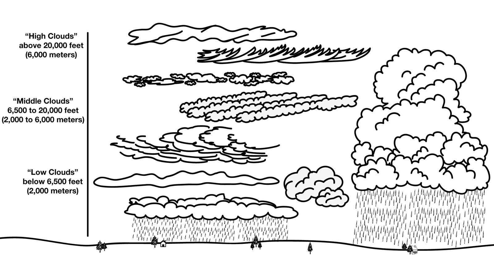 12 Best Images Of Types Of Clouds Worksheets Printable