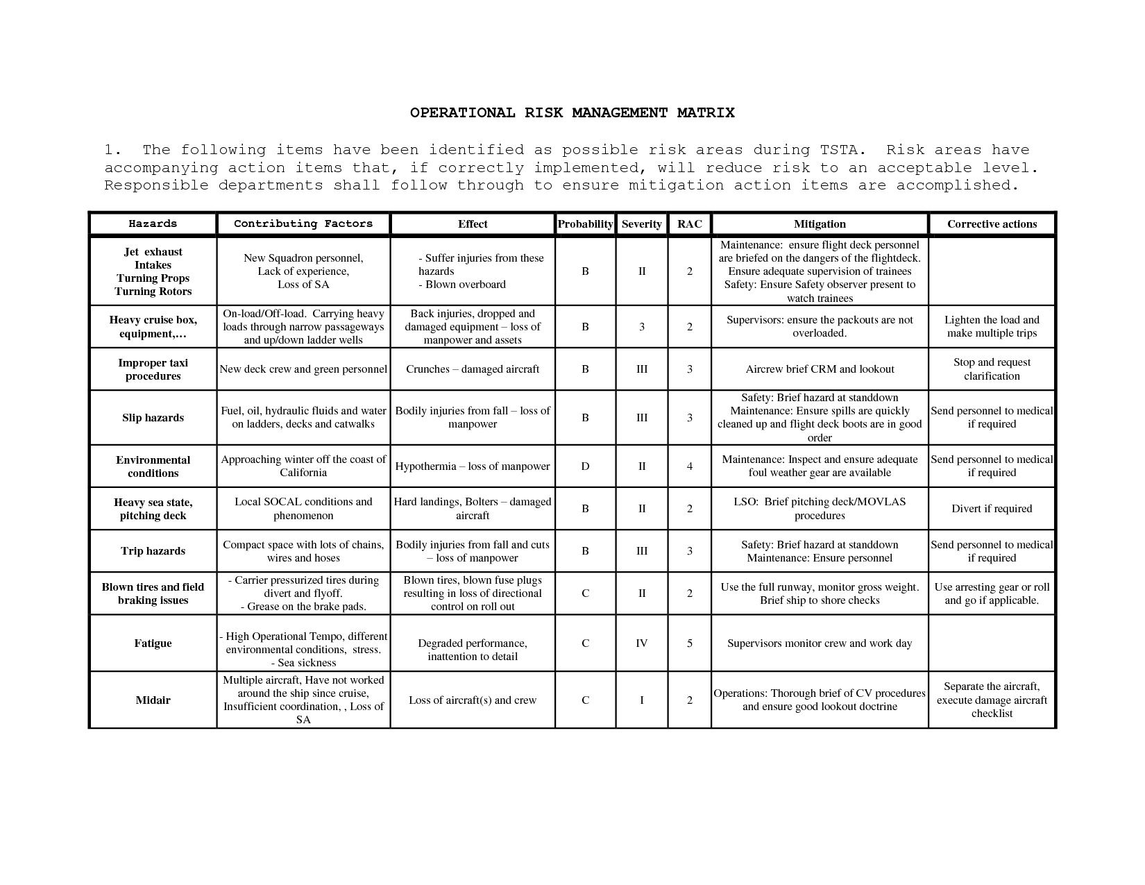 31 Operational Risk Management Worksheet Usmc