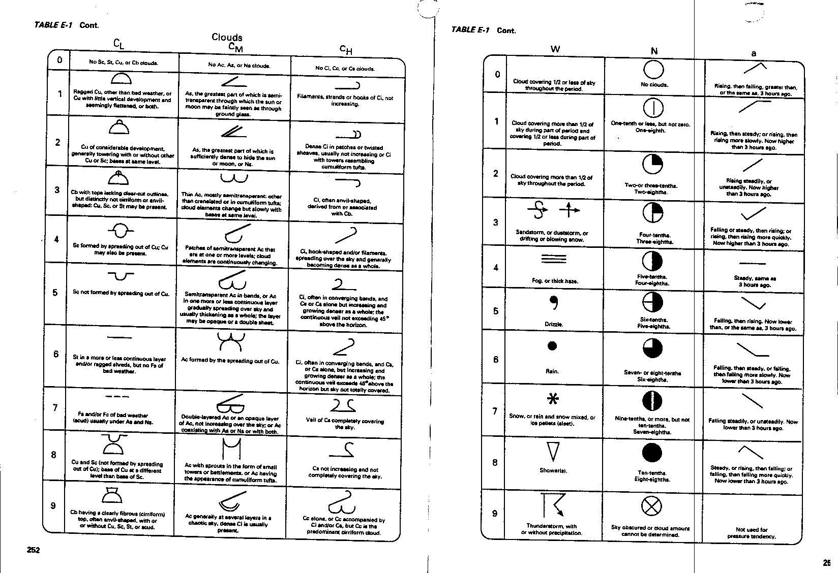 Weather Map Symbols Worksheet 11 Best Images Of Weather Map Activity Worksheet Weather Map