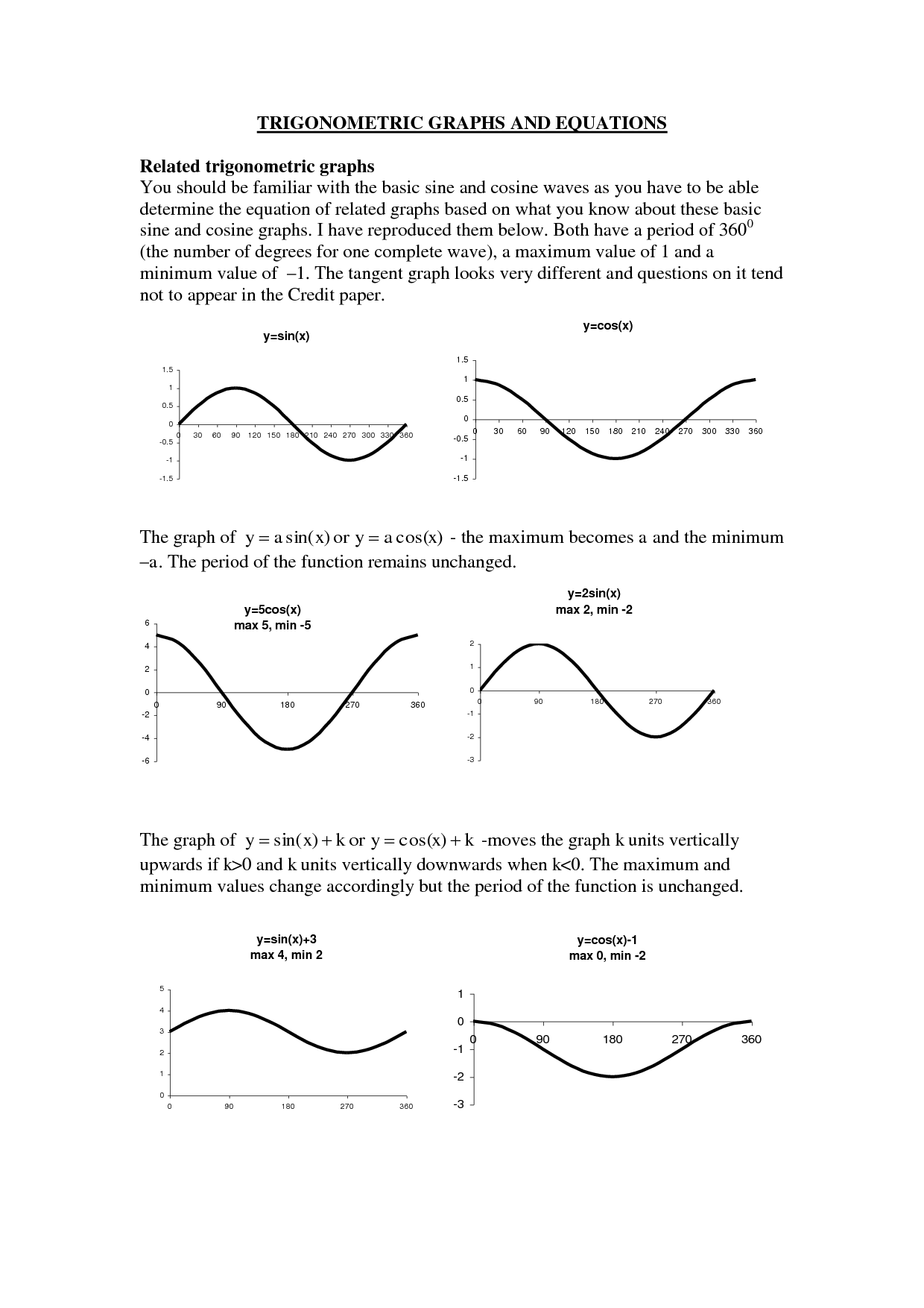 19 Best Images Of Graphing Trig Functions Blank Worksheet