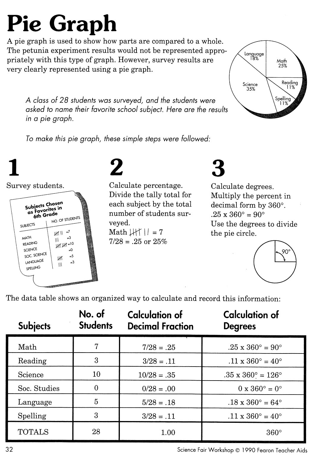 14 Best Images Of Printable Pictograph Worksheets