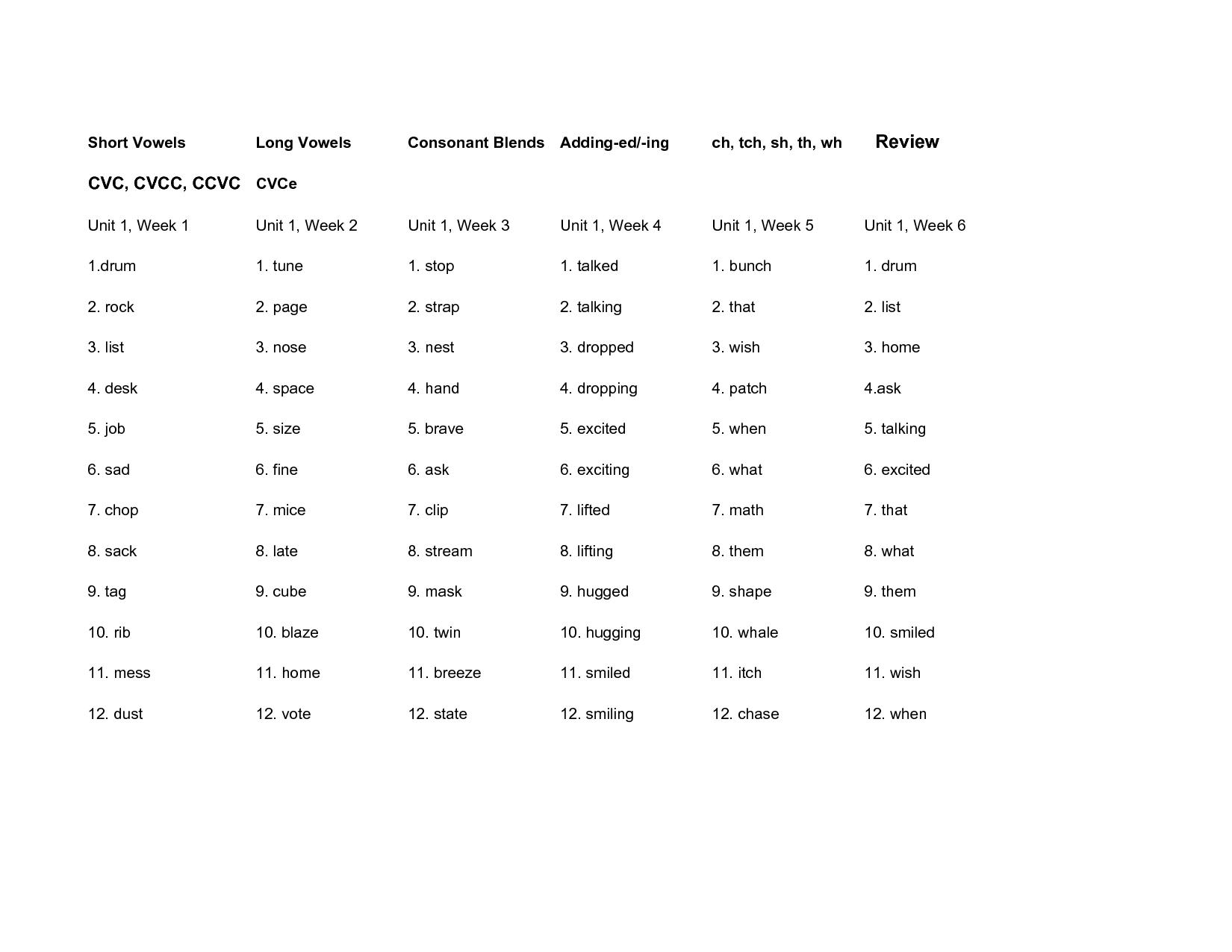 Vowel Consonant Words