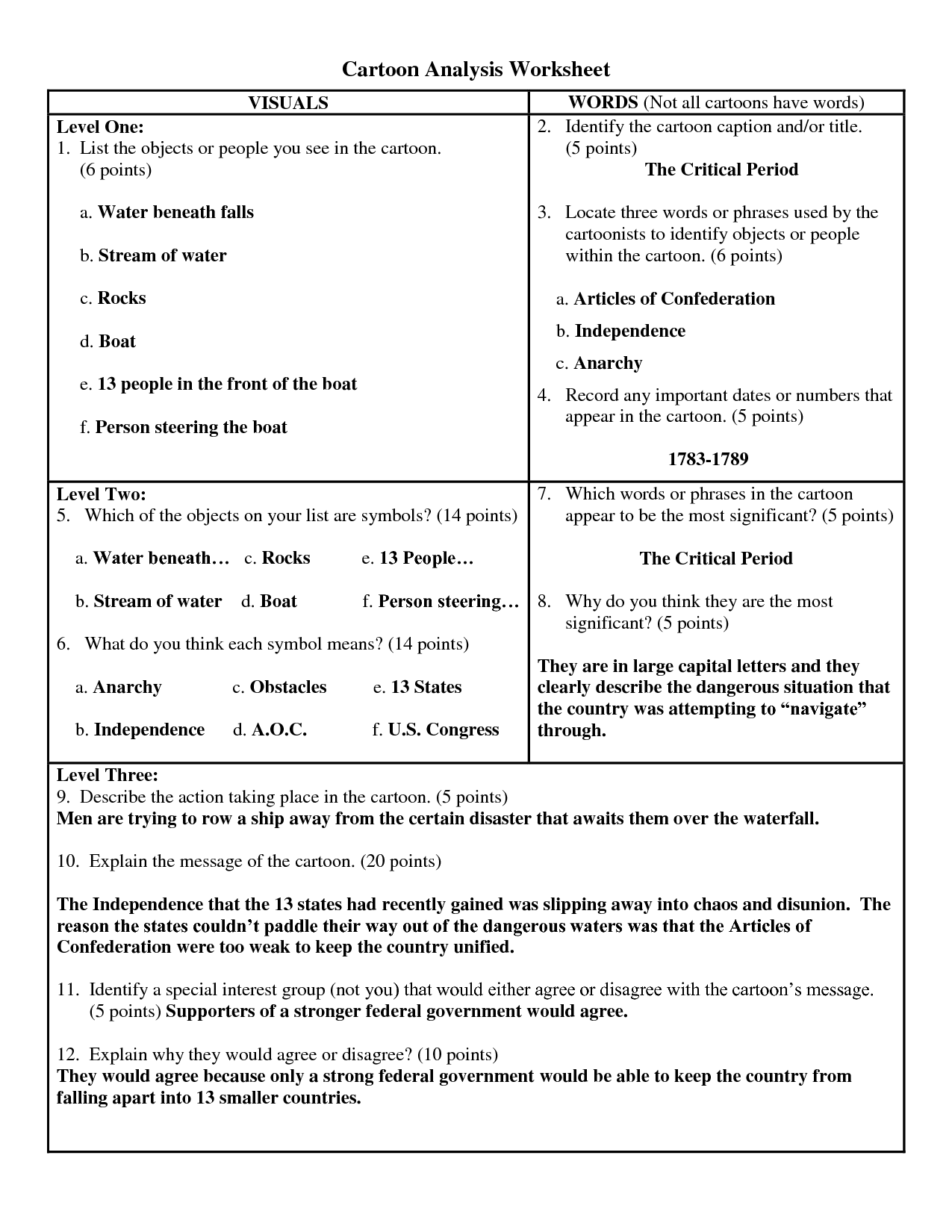 Political Cartoonysis Worksheet Answer Key